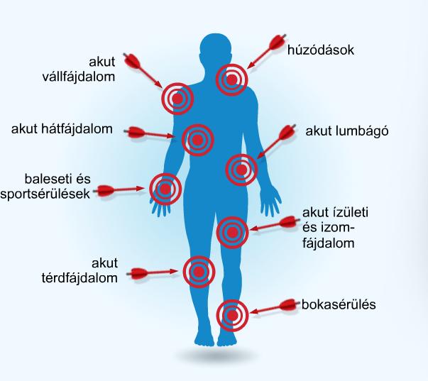 a magas vérnyomás fáj az ízületeket bokakötések szakadásának időtartama